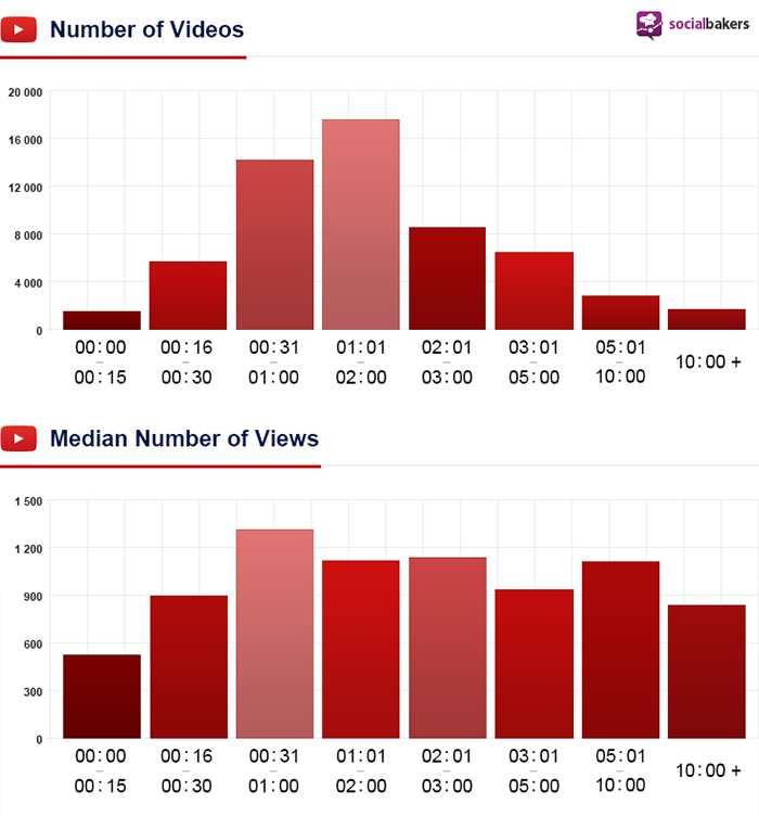 YouTube Video Length Duration Statistics
