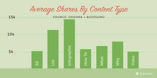 Average-Share-By-Content-Type