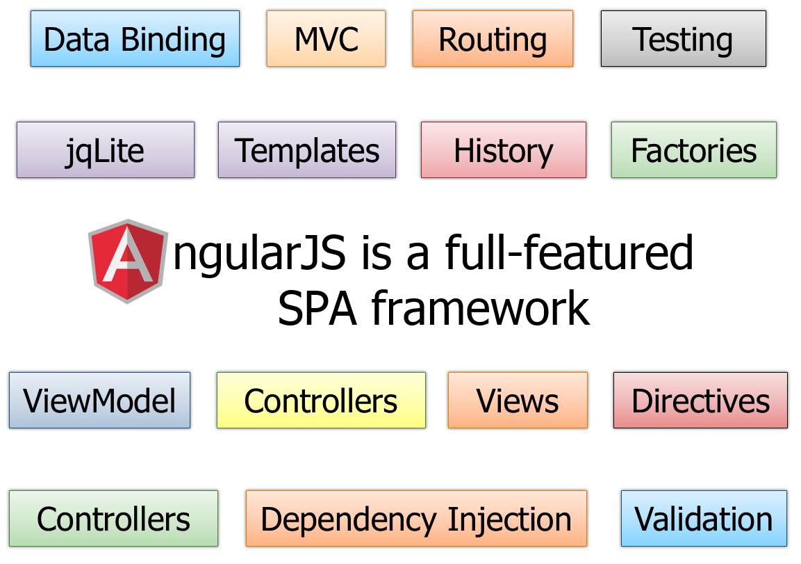 Single Page Application with AngularJS | Dynamic Web Marketing Secrets